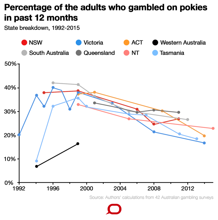percentage-of-gamblers